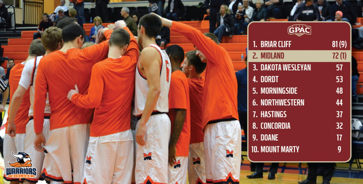 Photo for Midland tabbed second in 2016-17 GPAC Men�s Basketball Preseason Poll